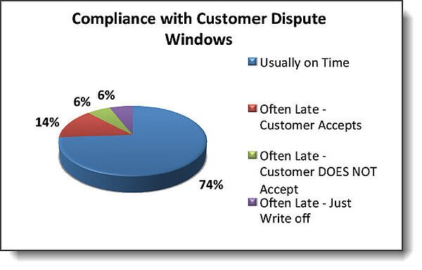 Atatin Consulting Group Dispute Window
