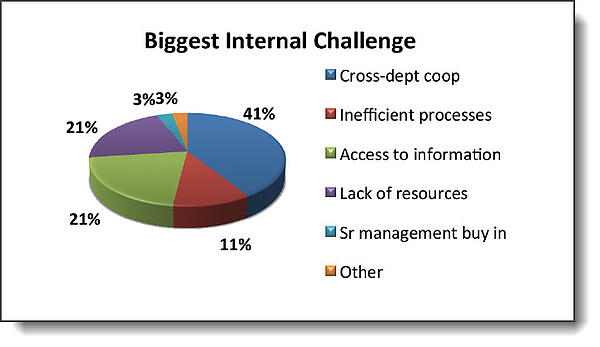 Attain Consulting Group Biggest Internal Challenge
